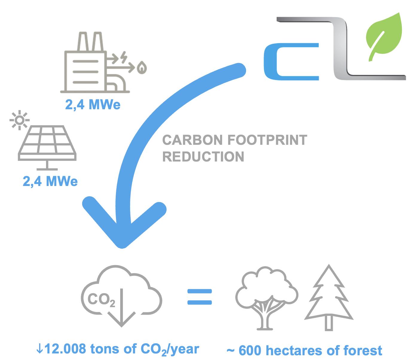 carbon_footprint_reduction_albatros_de